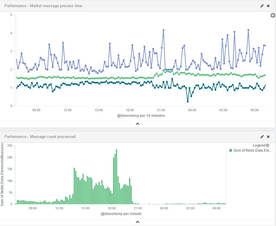 Measure performance with serilog, elasticsearch and kibana